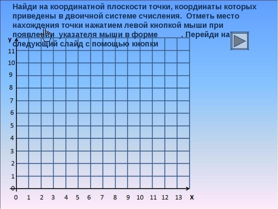 Найди на координатной плоскости точки, координаты которых приведены в двоично...