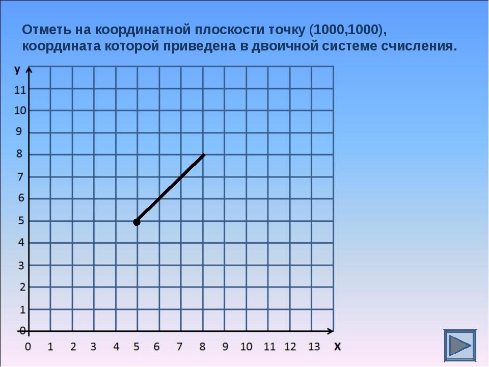 Отметь на координатной плоскости точку (1000,1000), координата которой привед...