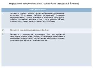 Определение профессиональных склонностей (методика Л. Йоваши) Виды деятельно