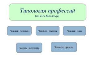 Типология профессий (по Е.А.Климову) Человек - человек Человек - техника Чело