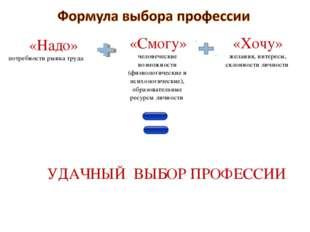 «Надо» потребности рынка труда «Смогу» человеческие возможности (физиологиче