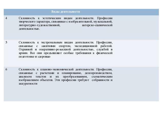 Виды деятельности 4Склонность к эстетическим видам деятельности. Профессии...