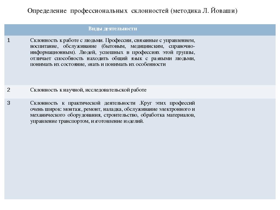 Определение профессиональных склонностей (методика Л. Йоваши) Виды деятельно...
