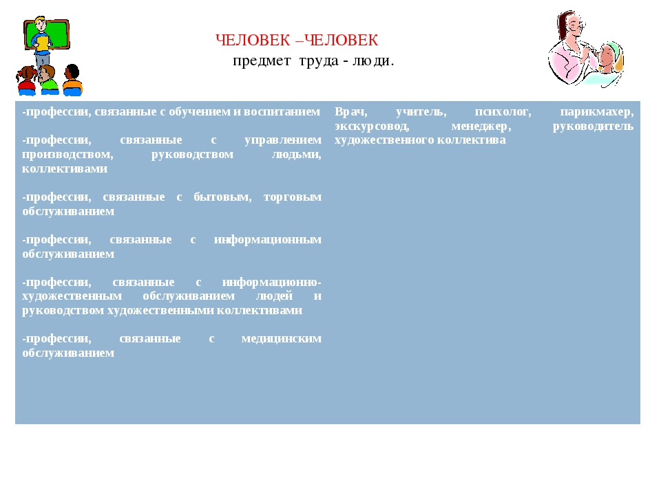 ЧЕЛОВЕК –ЧЕЛОВЕК предмет труда - люди. -профессии, связанные с обучением и во...