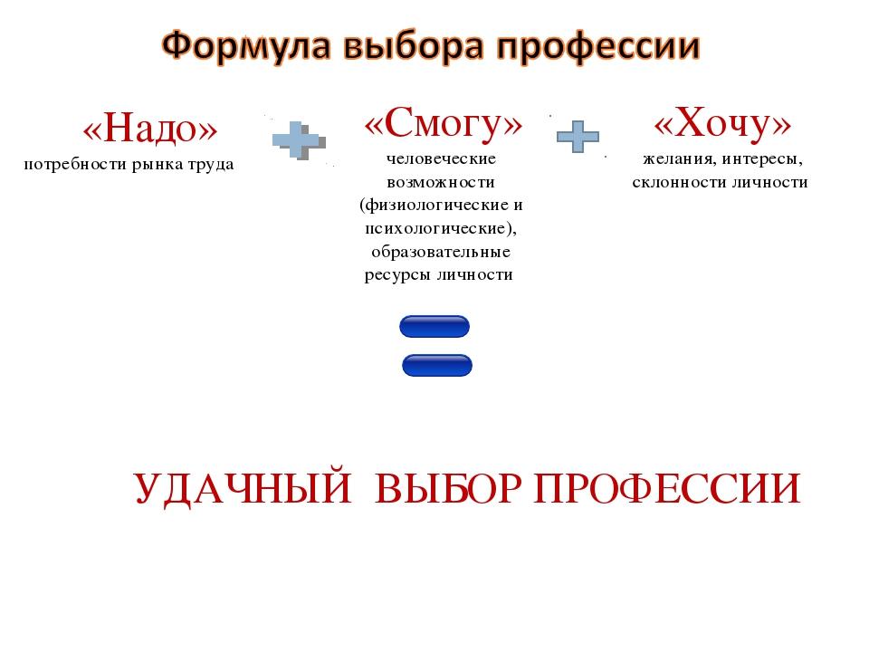 «Надо» потребности рынка труда «Смогу» человеческие возможности (физиологиче...