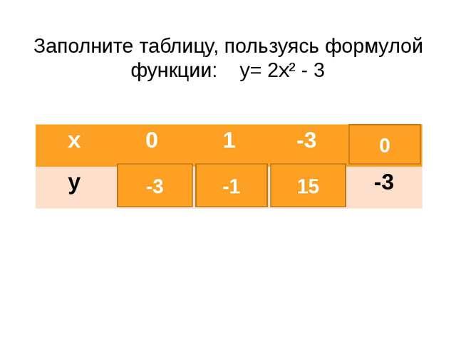 Заполните таблицу, пользуясь формулой функции: у= 2х² - 3 -3 -1 15 0 х 0 1 -3...