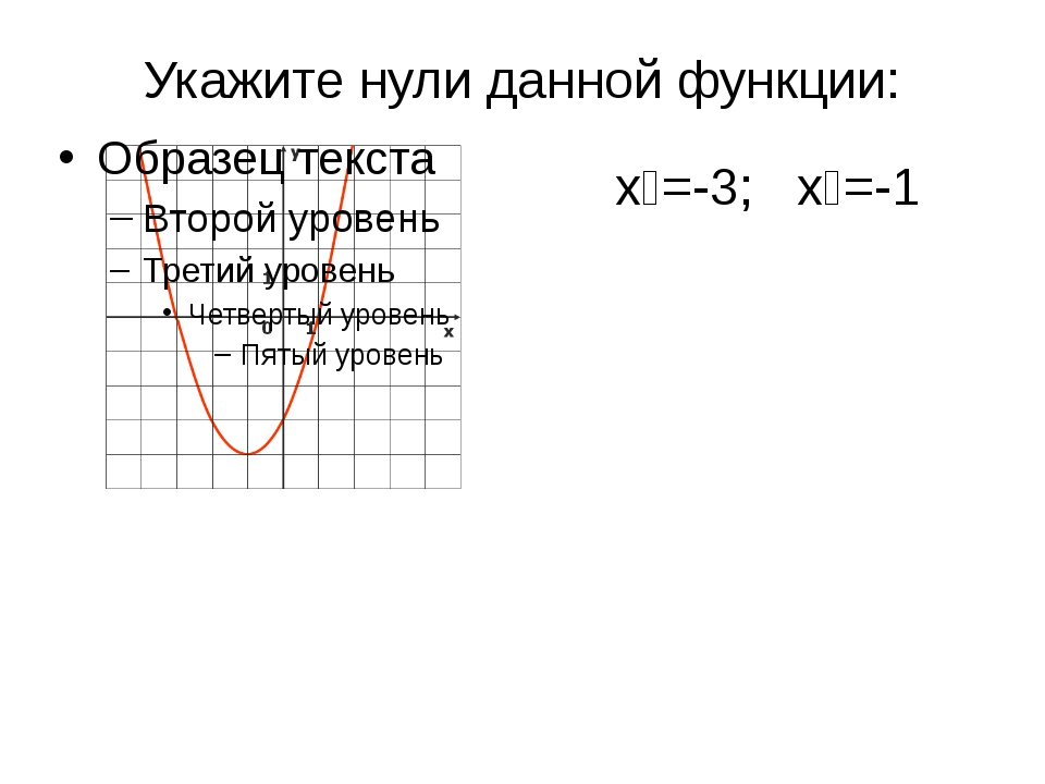 Укажите нули данной функции: х₁=-3; х₂=-1