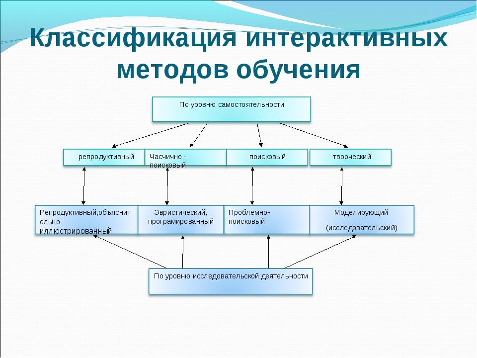 Классификация интерактивных методов обучения