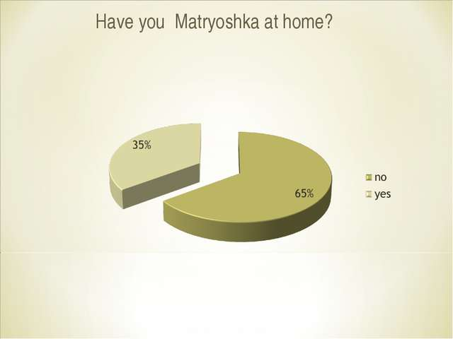 Have you Matryoshka at home?