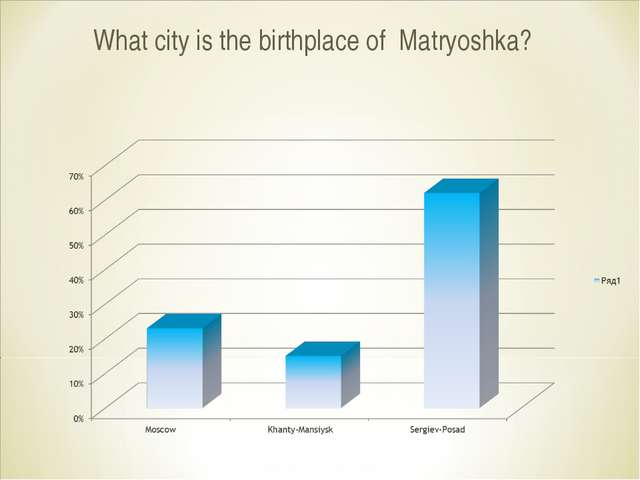 What city is the birthplace of Matryoshka?