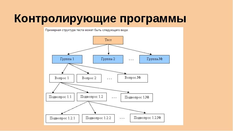 Контролирующие программы