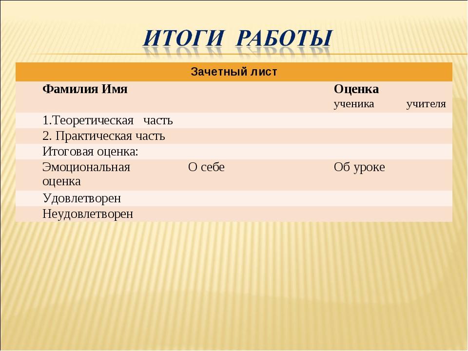 Зачетный лист Фамилия ИмяОценка  ученикаучителя 1.Теоретическая часть...