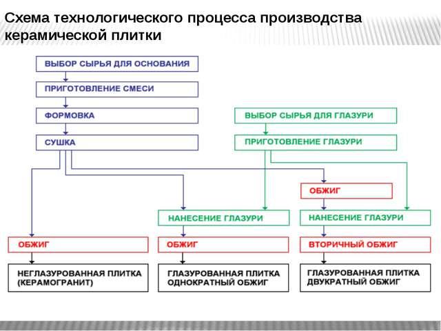 Схема технологического процесса производства керамической плитки