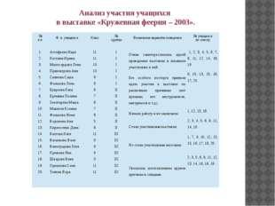Анализ участия учащихся в выставке «Кружевная феерия – 2003». № п.п. Ф. и. уч