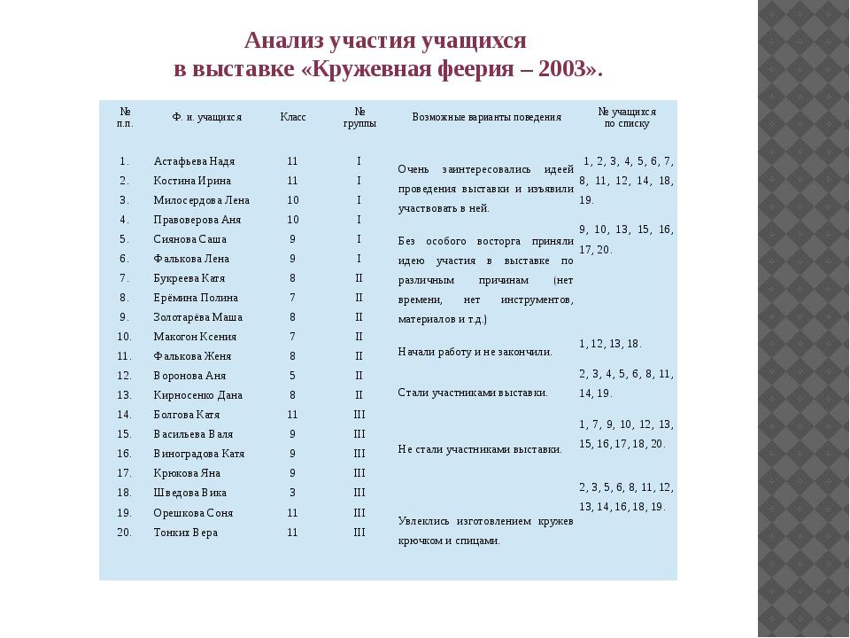 Анализ участия учащихся в выставке «Кружевная феерия – 2003». № п.п. Ф. и. уч...