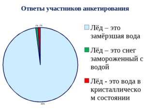 Ответы участников анкетирования