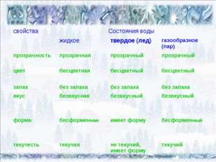 свойстваСостояния воды жидкоетвердое (лед)газообразное (пар) прозрачност
