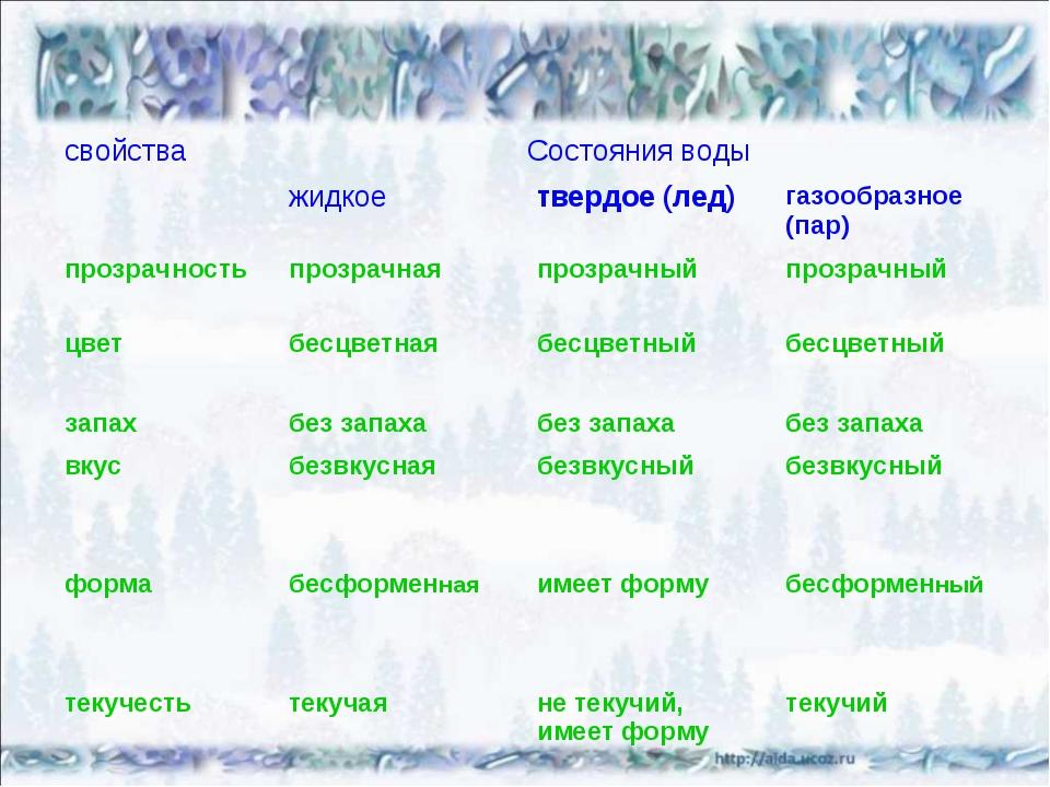 свойстваСостояния воды жидкоетвердое (лед)газообразное (пар) прозрачност...