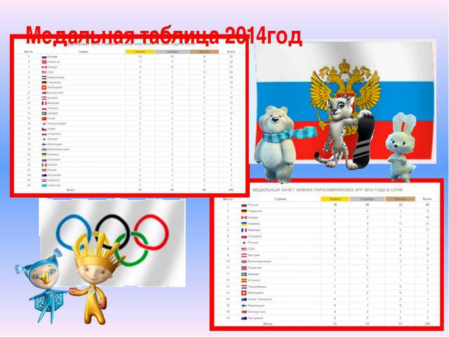 Медальная таблица 2014год