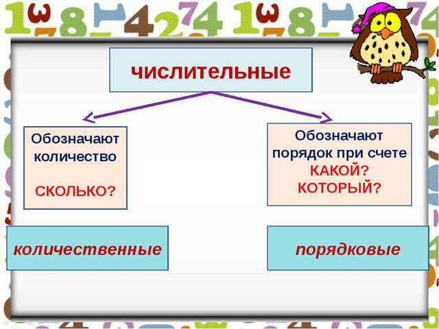 Урок русского языка и презентация по теме Имя числительное как  числительные Обозначают количество СКОЛЬКО количественные Обозначают порядок