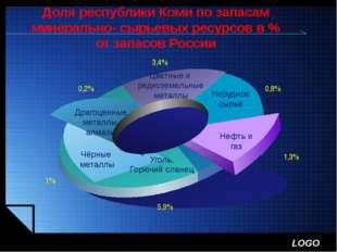 Доля республики Коми по запасам минерально- сырьевых ресурсов в % от запасов