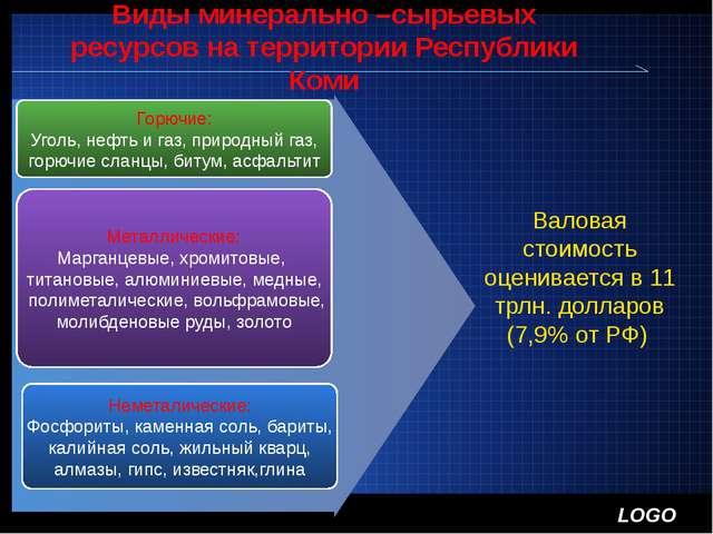 Виды минерально –сырьевых ресурсов на территории Республики Коми Горючие: Уго...