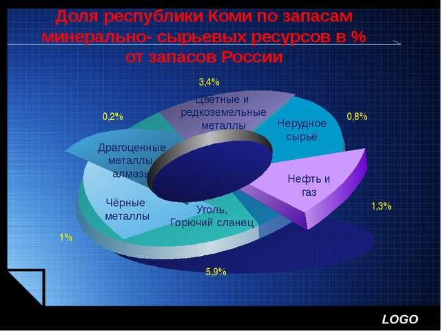 Доля республики Коми по запасам минерально- сырьевых ресурсов в % от запасов...