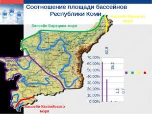 Соотношение площади бассейнов Республики Коми 35,2 62,9 0,7 1,2 Бассейн Баре