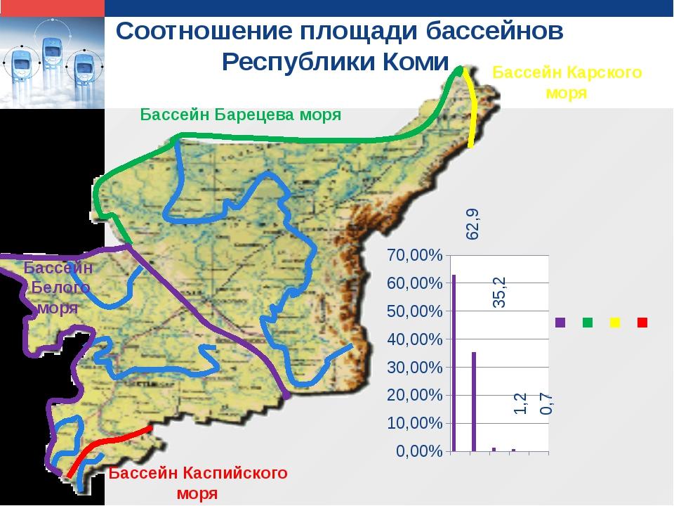 Соотношение площади бассейнов Республики Коми 35,2 62,9 0,7 1,2 Бассейн Баре...