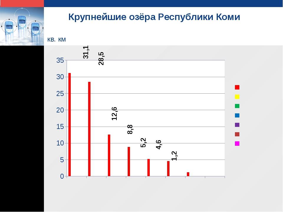 Крупнейшие озёра Республики Коми кв. км 31,1 28,5 12,6 8,8 5,2 4,6 1,2 LOGO