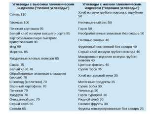 """Углеводы с высокимгликемическиминдексом (""""плохие углеводы"""") Углеводы с низки"""