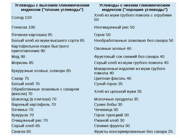 """Углеводы с высокимгликемическиминдексом (""""плохие углеводы"""") Углеводы с низки..."""