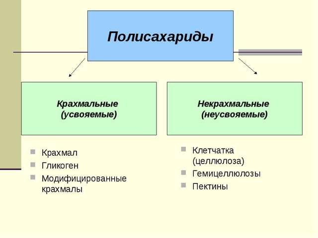 Крахмал Гликоген Модифицированные крахмалы Полисахариды Крахмальные (усвояемы...