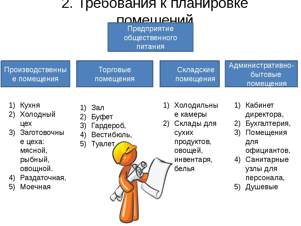 2. Требования к планировке помещений Предприятие общественного питания Произв...