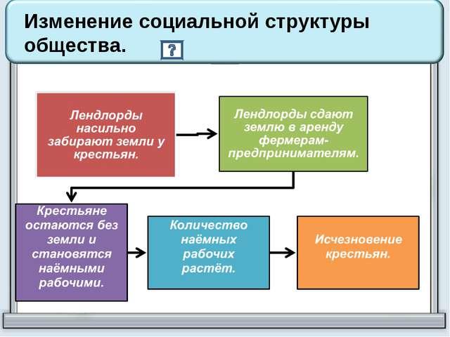 Изменение социальной структуры общества.