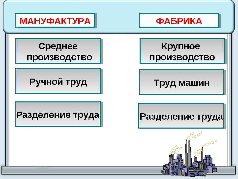 МАНУФАКТУРА ФАБРИКА Среднее производство Крупное производство Ручной труд Тру...