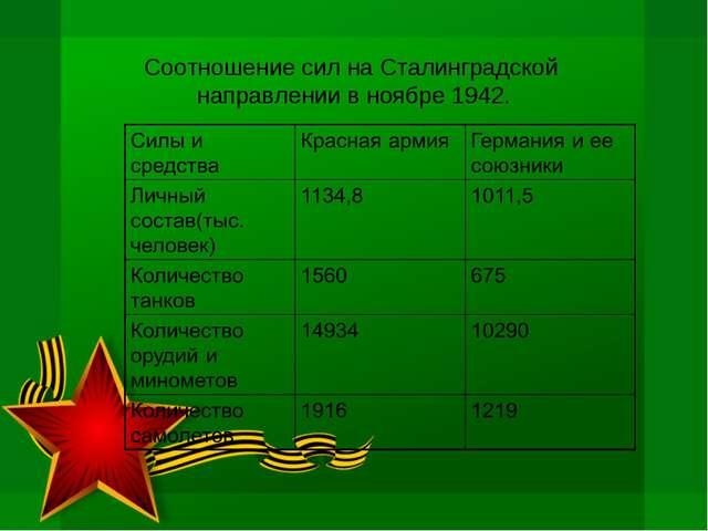 Соотношение сил на Сталинградской направлении в ноябре 1942.