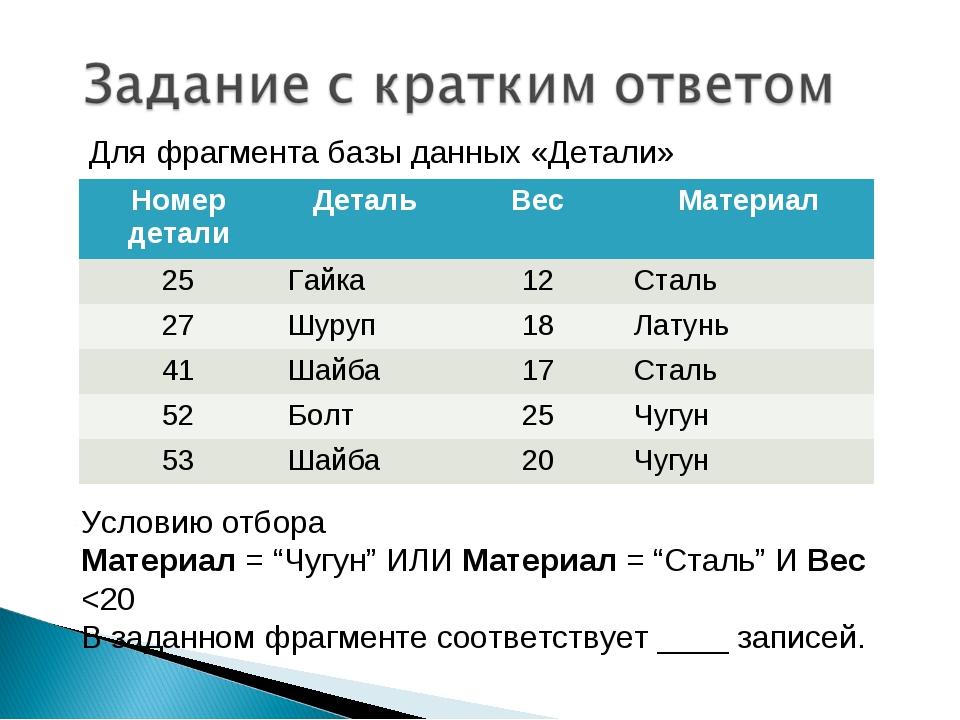 """Для фрагмента базы данных «Детали» Условию отбора Материал = """"Чугун"""" ИЛИ Мате..."""