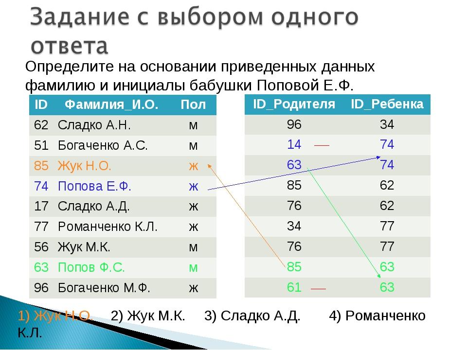 Определите на основании приведенных данных фамилию и инициалы бабушки Поповой...