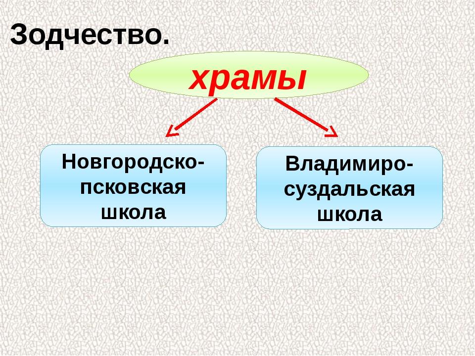Зодчество. храмы Новгородско-псковская школа Владимиро- суздальская школа