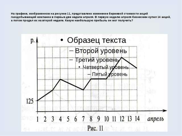 На графике, изображенном на рисунке 11, представлено изменение биржевой стоим...