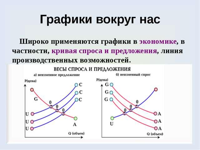 Графики вокруг нас Широко применяются графики в экономике, в частности, крива...