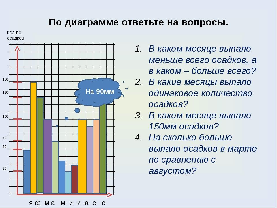 По диаграмме ответьте на вопросы. Кол-во осадков я ф м а м и и а с о н д 150...