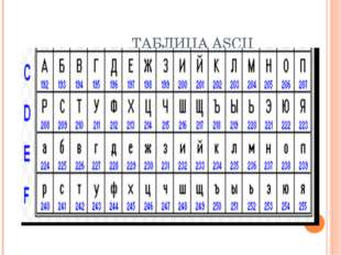 ТАБЛИЦА ASCII