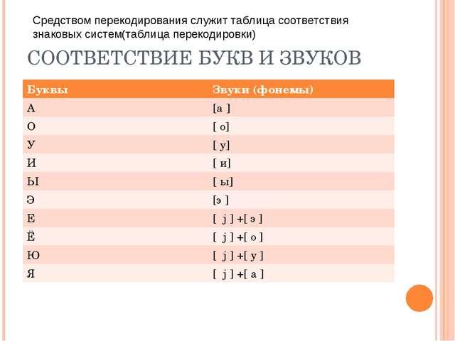 СООТВЕТСТВИЕ БУКВ И ЗВУКОВ Средством перекодирования служит таблица соответст...