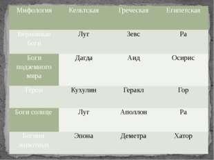 Мифология Кельтская Греческая Египетская Верховные боги Луг Зевс Ра Боги подз