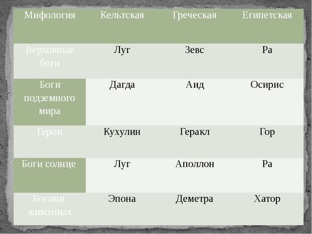 Мифология Кельтская Греческая Египетская Верховные боги Луг Зевс Ра Боги подз...