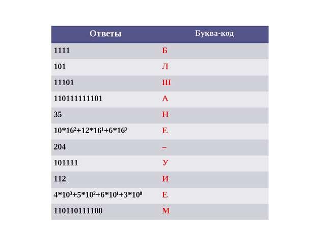 ОтветыБуква-код 1111Б 101Л 11101Ш 110111111101А 35Н 10*162+12*161+6*160...