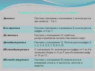 Примеры позиционных систем счисления: Двоичная Система счисления с основанием