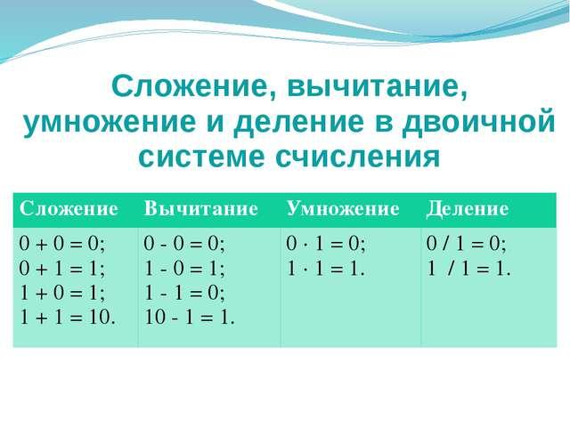 Перевод шестнадцатеричного числа в двоичное Для перевода шестнадцатеричного ч...